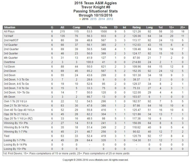 Texas A&M Trevor Knight stats through Week 8 of 2016 college football season.